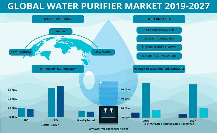 What Are The Reasons For The Massive Popularity Of RO Water Purifiers?